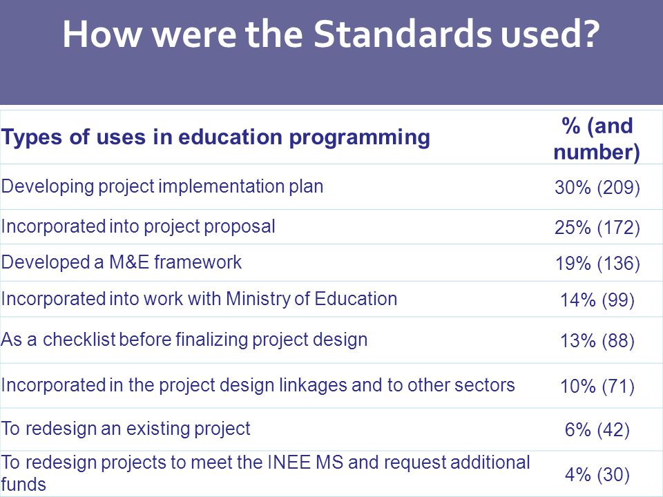 Types of uses in education programming % (and number) Developing project implementation plan30% (209) Incorporated into project proposal25% (172) Developed a M&E framework19% (136) Incorporated into work with Ministry of Education14% (99) As a checklist before finalizing project design13% (88) Incorporated in the project design linkages and to other sectors10% (71) To redesign an existing project6% (42) To redesign projects to meet the INEE MS and request additional funds 4% (30) How were the Standards used