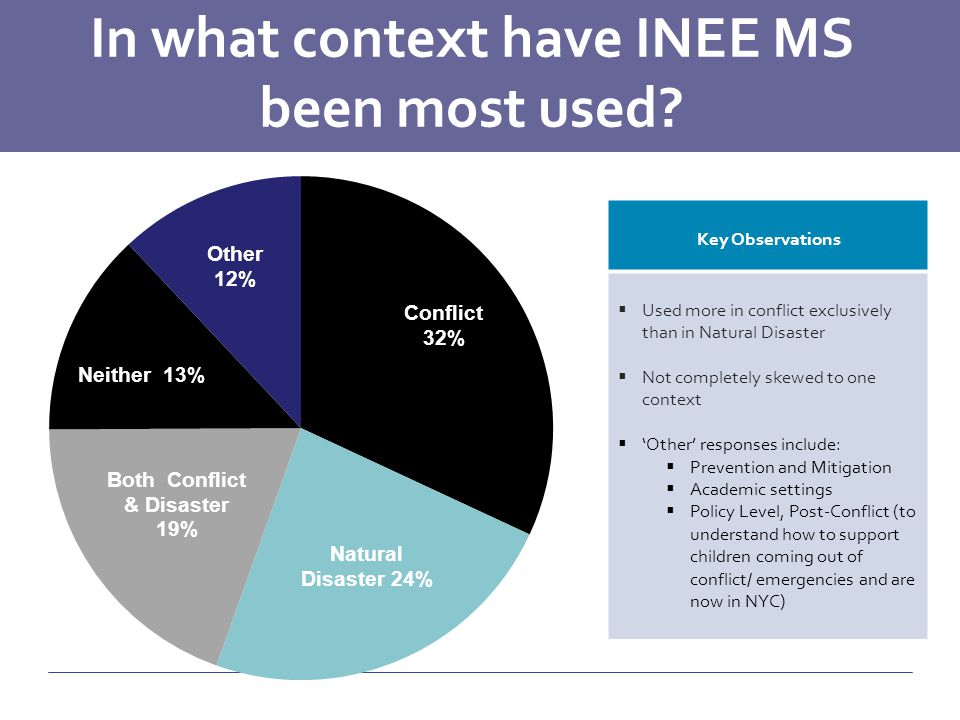In what context have INEE MS been most used.