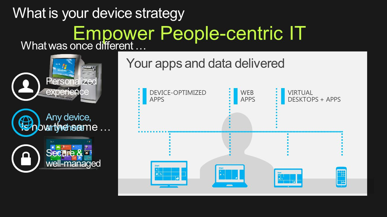 Empower People-centric IT Your apps and data delivered DEVICE-OPTIMIZED APPS WEB APPS VIRTUAL DESKTOPS + APPS Personalized experience Any device, anywhere Secure & well-managed Start