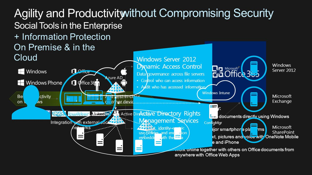 + Information Protection Connected productivity: Share and edit Office documents directly using Windows Phone Use Lync on all major smartphone platforms Take notes with text, pictures and voice with OneNote Mobile for Windows Phone and iPhone Work online together with others on Office documents from anywhere with Office Web Apps Microsoft Exchange Microsoft SharePoint Windows Server 2012 Active Directory Rights Management Services Persistent, identity-centric use policies and encryption embedded with the data Windows Server 2012 Dynamic Access Control Data governance across file servers Control who can access information Audit who has accessed information Start without Compromising Security ConfigMgr Windows Intune On Premise & in the Cloud