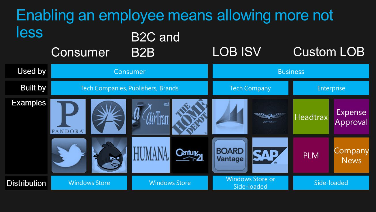 Enabling an employee means allowing more not less Examples Consumer LOB ISVCustom LOB Used by B2C and B2B