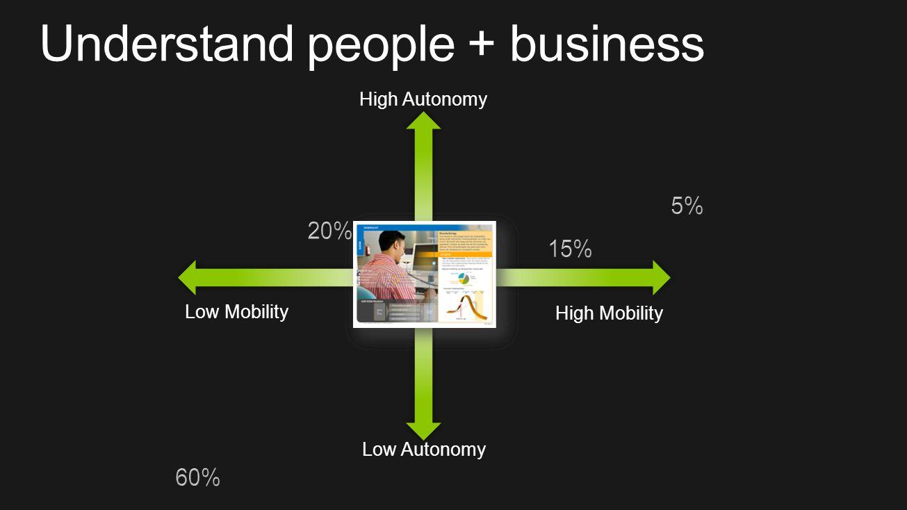 Low Mobility High Mobility Low Autonomy High Autonomy