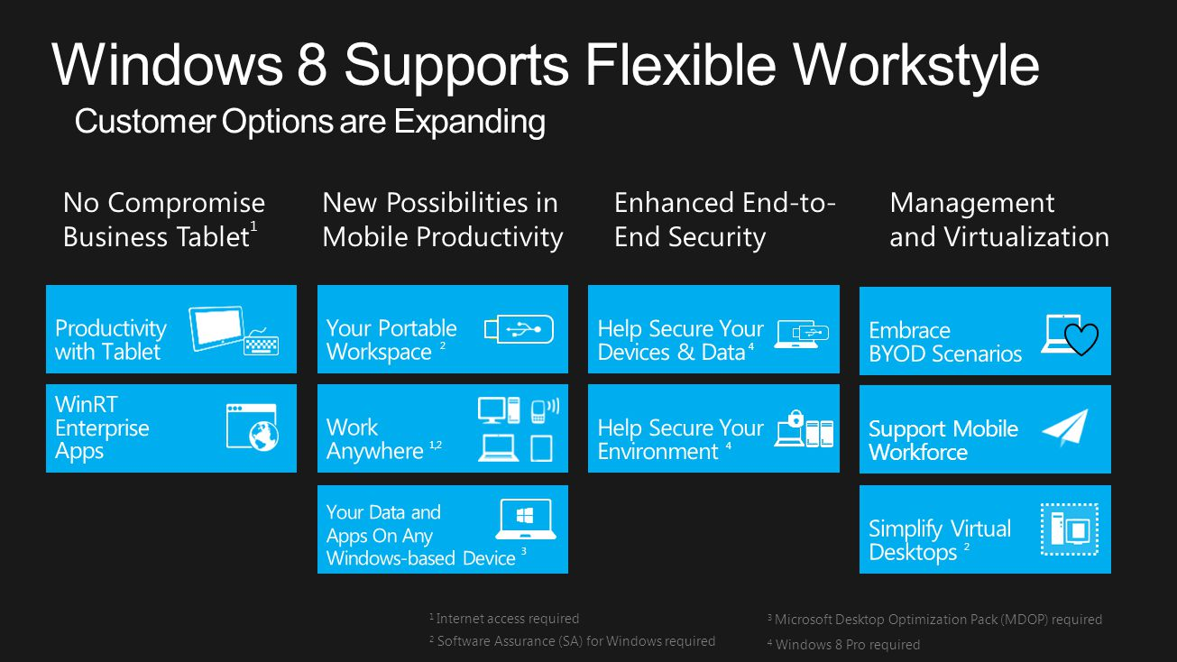 Support Mobile Workforce No Compromise Business Tablet 1 New Possibilities in Mobile Productivity Enhanced End-to- End Security Management and Virtualization 1 Internet access required 2 Software Assurance (SA) for Windows required 3 Microsoft Desktop Optimization Pack (MDOP) required 4 Windows 8 Pro required