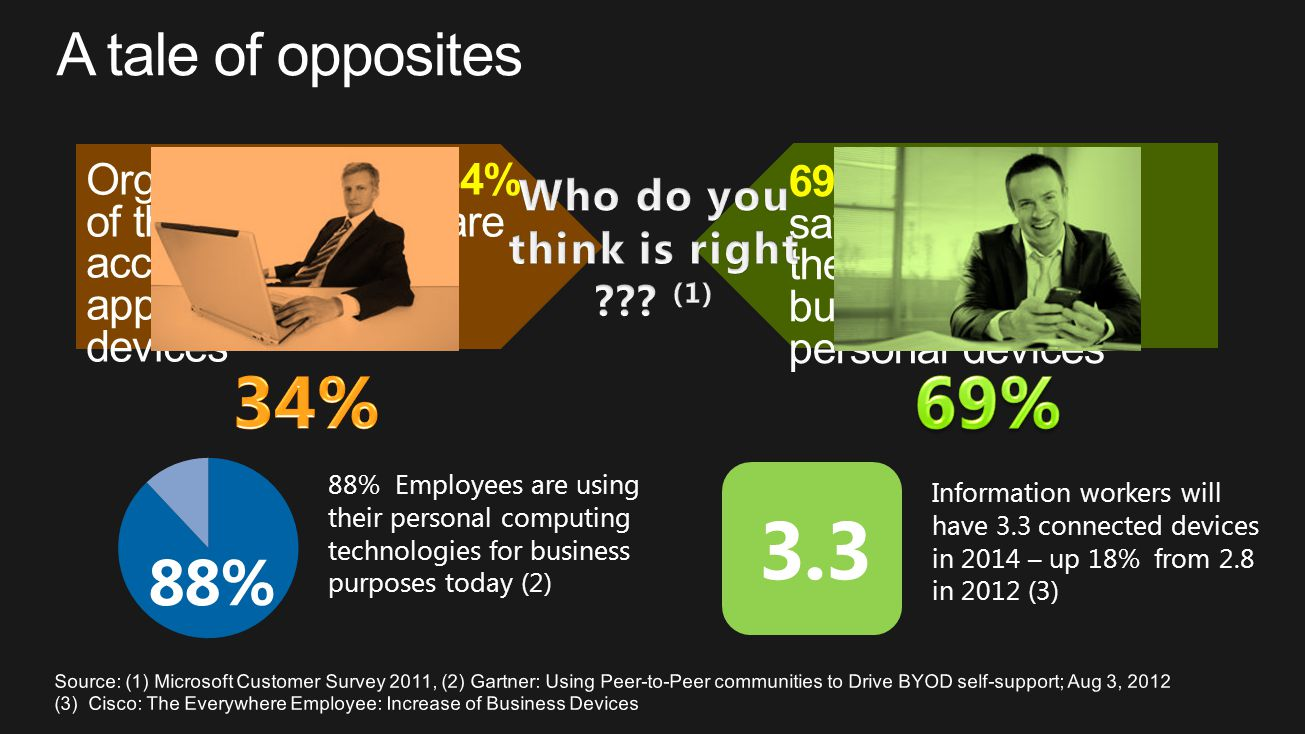 69% of employees say they are accessing business apps on personal devices Organizations say 34% of their employees are accessing business apps on personal devices Information workers will have 3.3 connected devices in 2014 – up 18% from 2.8 in 2012 (3) 3.3 88% Employees are using their personal computing technologies for business purposes today (2) 88%