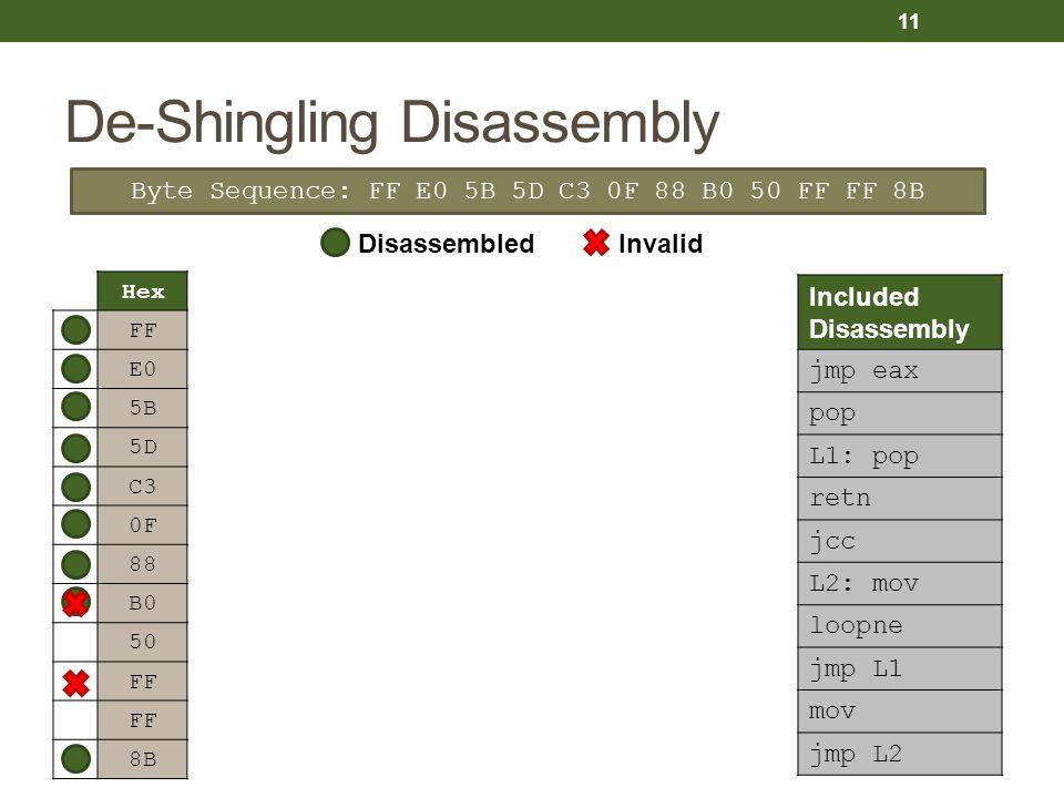 De-Shingling Disassembly HexPath 1Path 2Path 3Path 4 FFjmp eax E0loopne 5Bpop 5DL1: pop C3retn 0Fjcc 88mov B0mov 50 FFN/A FF 8BL2: mov Byte Sequence: