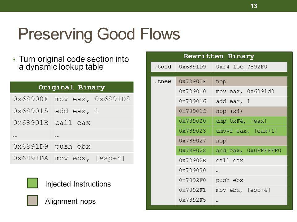 Rewritten Binary Preserving Good Flows 13 Original Binary 0x68900Fmov eax, 0x6891D8 0x689015add eax, 1 0x68901Bcall eax …… 0x6891D9push ebx 0x6891DAmo