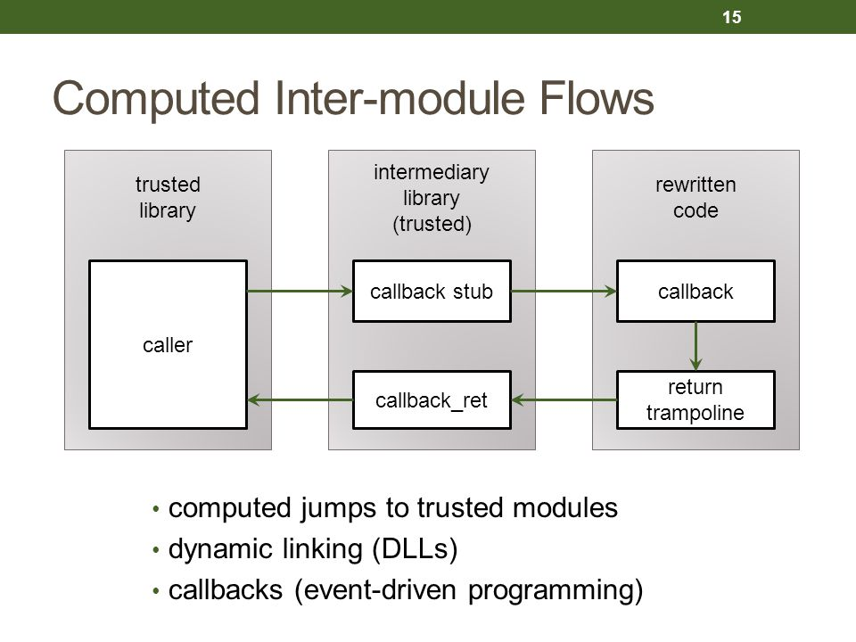 Computed Inter-module Flows computed jumps to trusted modules dynamic linking (DLLs) callbacks (event-driven programming) 15 trusted library intermedi