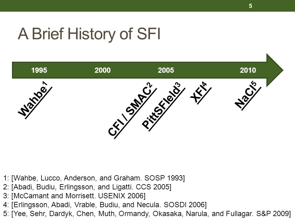 A Brief History of SFI 5 1995 2000 2005 2010 Wahbe 1 PittSFIeld 3 CFI / SMAC 2 XFI 4 NaCl 5 1: [Wahbe, Lucco, Anderson, and Graham. SOSP 1993] 2: [Aba