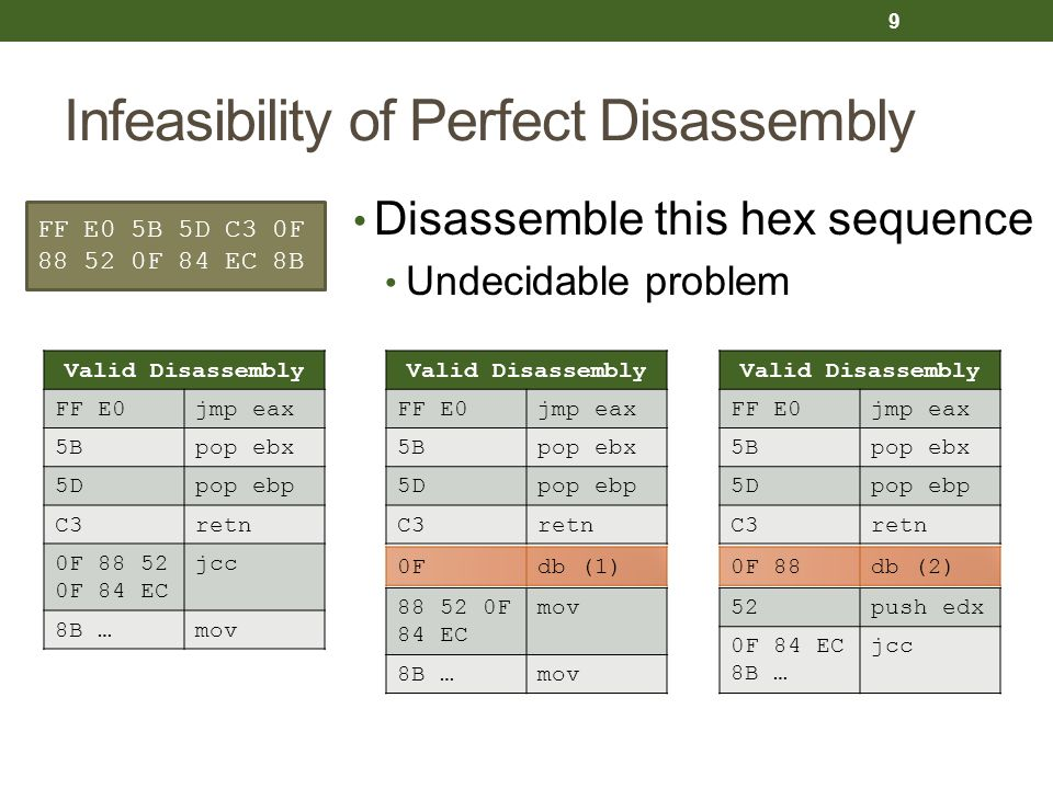 Infeasibility of Perfect Disassembly Disassemble this hex sequence Undecidable problem FF E0 5B 5D C3 0F 88 52 0F 84 EC 8B Valid Disassembly FF E0jmp eax 5Bpop ebx 5Dpop ebp C3retn 0F 88 52 0F 84 EC jcc 8B …mov Valid Disassembly FF E0jmp eax 5Bpop ebx 5Dpop ebp C3retn 0Fdb (1) 88 52 0F 84 EC mov 8B …mov Valid Disassembly FF E0jmp eax 5Bpop ebx 5Dpop ebp C3retn 0F 88db (2) 52push edx 0F 84 EC 8B … jcc 9