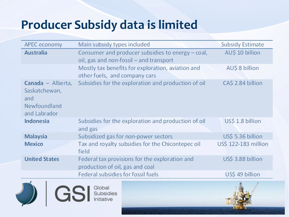 Producer Subsidy data is limited