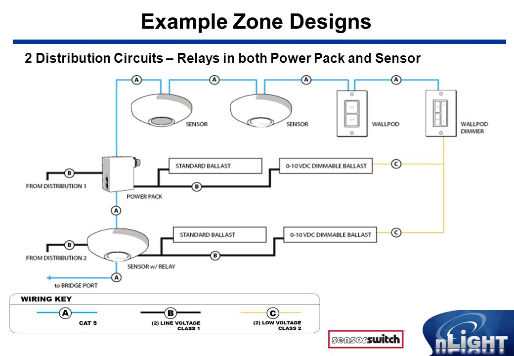 Example Zone Designs 2 Distribution Circuits – Relays in both Power Pack and Sensor