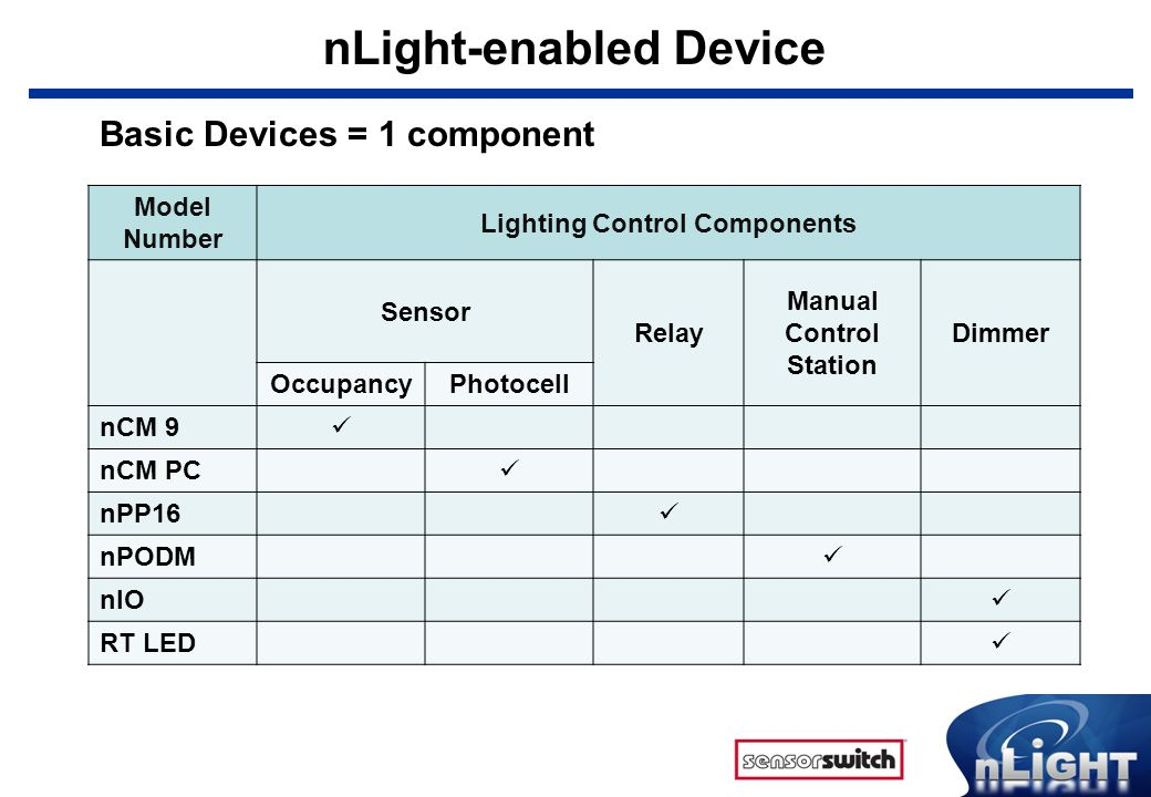 nLight-enabled Device Model Number Lighting Control Components Sensor Relay Manual Control Station Dimmer OccupancyPhotocell nCMR 9 nCMR 9 P nCMR 9 ADC nSP5 D nPODMR nPODMR D nWSD Advanced Devices = 2 or more components