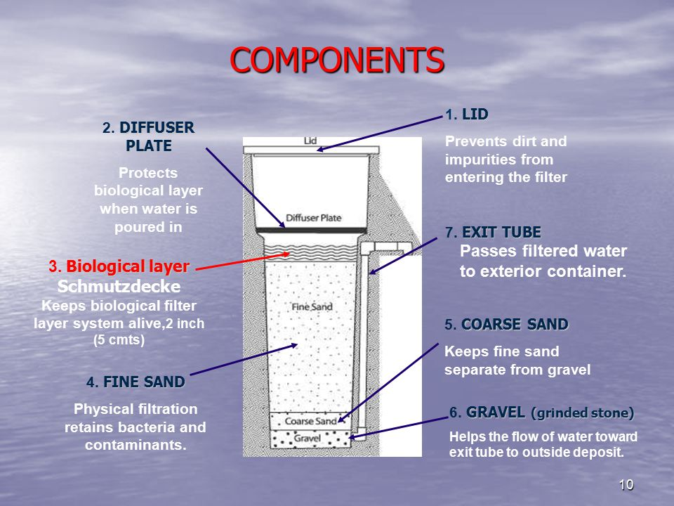 10 COMPONENTS LID 1. LID Prevents dirt and impurities from entering the filter DIFFUSER PLATE 2.