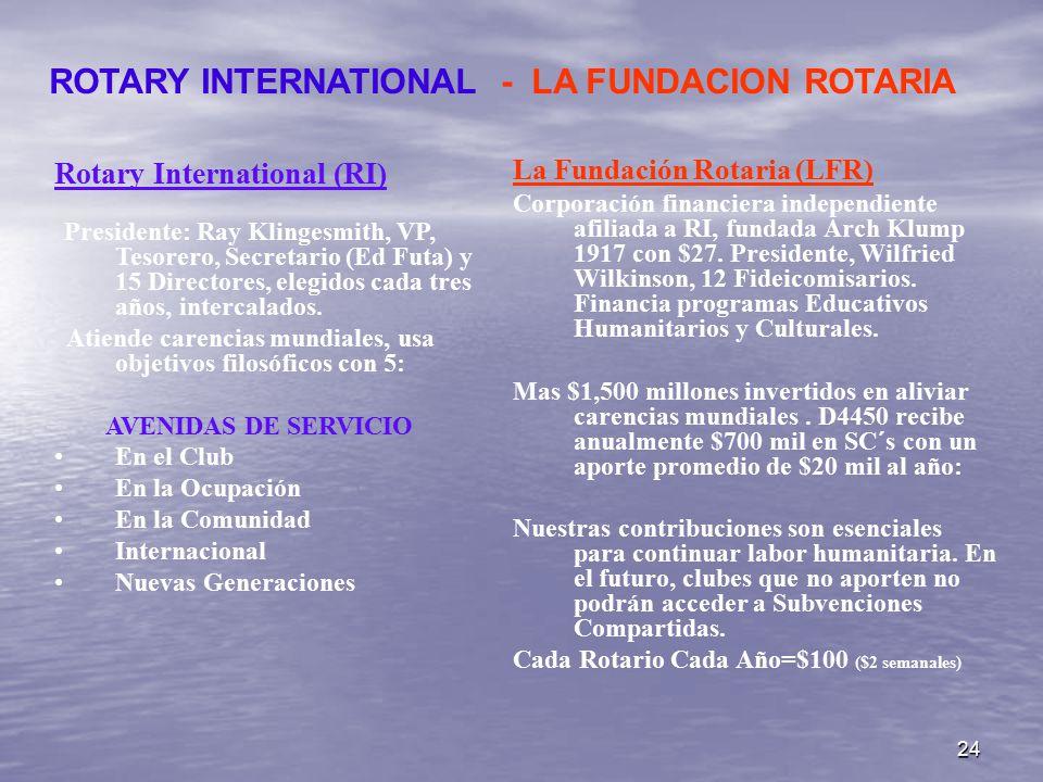 24 Rotary International (RI) Presidente: Ray Klingesmith, VP, Tesorero, Secretario (Ed Futa) y 15 Directores, elegidos cada tres años, intercalados.