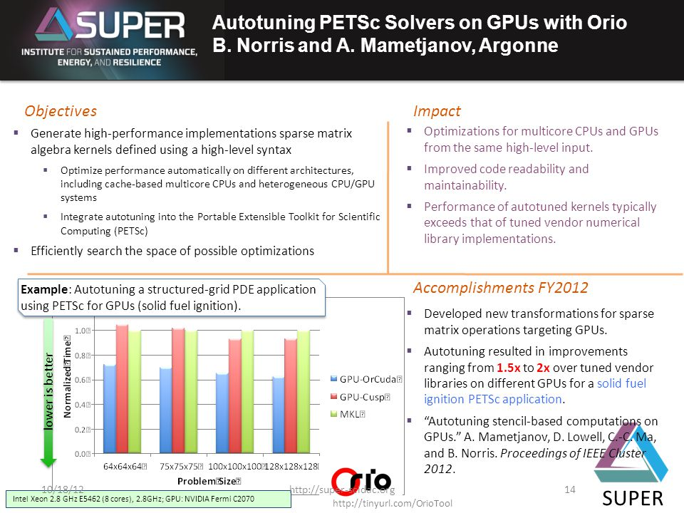 SUPER Autotuning PETSc Solvers on GPUs with Orio B.