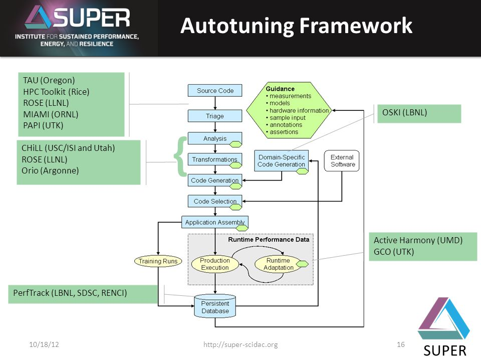 SUPER TAU (Oregon) HPC Toolkit (Rice) ROSE (LLNL) MIAMI (ORNL) PAPI (UTK) CHiLL (USC/ISI and Utah) ROSE (LLNL) Orio (Argonne) { OSKI (LBNL) Active Harmony (UMD) GCO (UTK) PerfTrack (LBNL, SDSC, RENCI) Autotuning Framework http://super-scidac.org1610/18/12