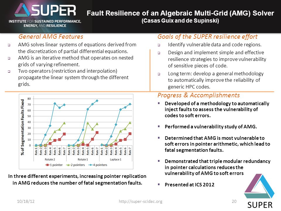 SUPER Fault Resilience of an Algebraic Multi-Grid (AMG) Solver (Casas Guix and de Supinski) Goals of the SUPER resilience effortGeneral AMG Features  AMG solves linear systems of equations derived from the discretization of partial differential equations.