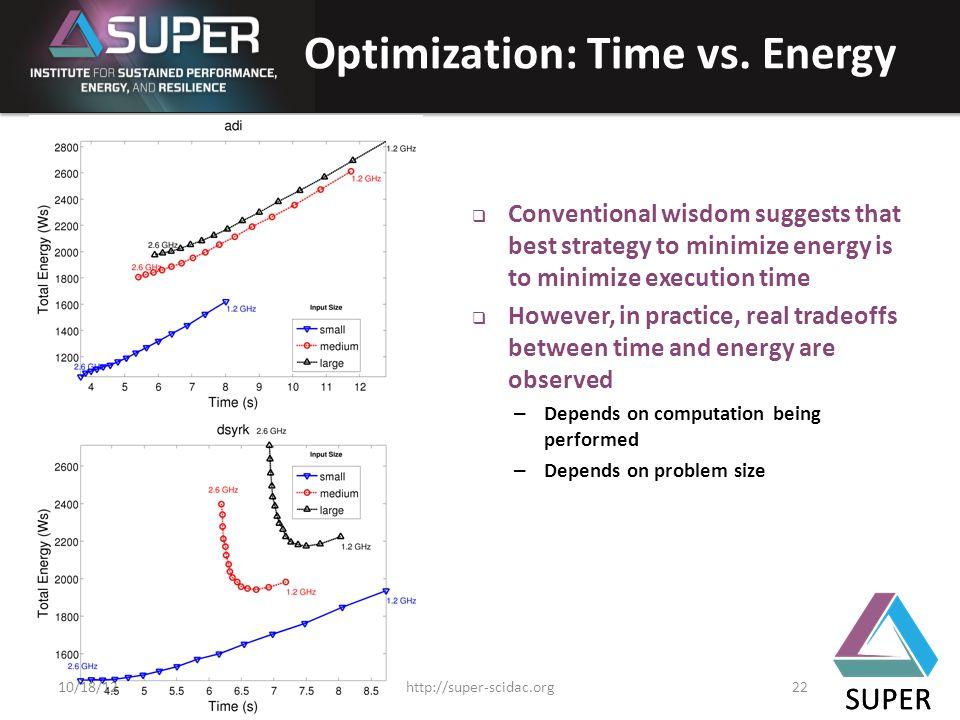 SUPER Optimization: Time vs.