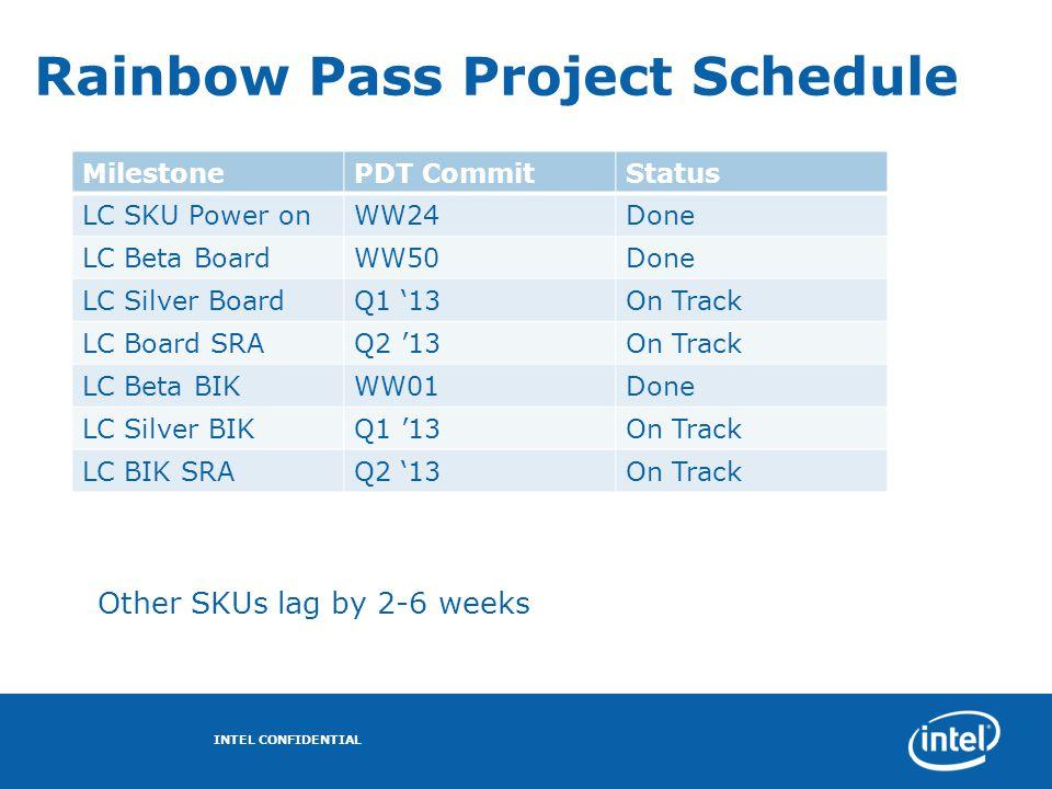 Rainbow Pass Project Schedule MilestonePDT CommitStatus LC SKU Power onWW24Done LC Beta BoardWW50Done LC Silver BoardQ1 '13On Track LC Board SRAQ2 '13
