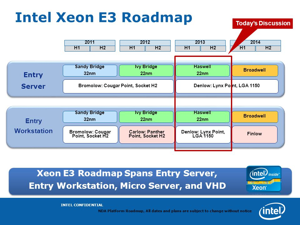 Intel Xeon E3 Roadmap Bromolow: Cougar Point, Socket H2 Denlow: Lynx Point, LGA 1150 Carlow: Panther Point, Socket H2 Finlow Entry Workstation Broadwe