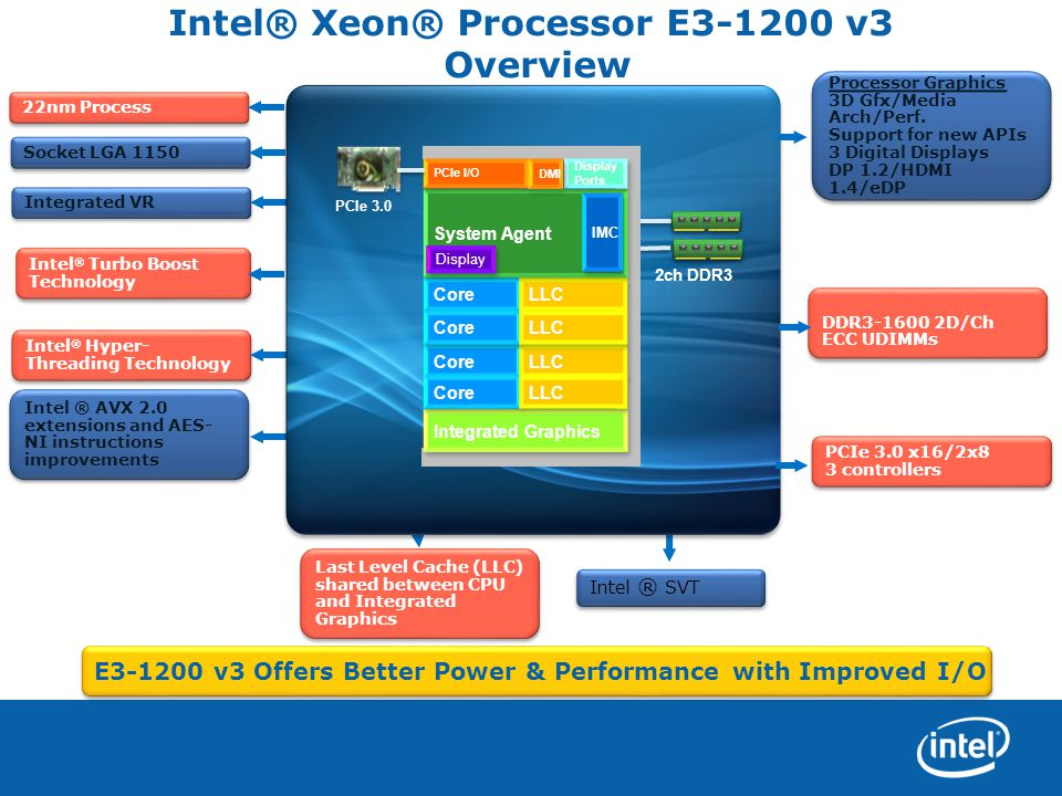 Intel® Xeon® Processor E3-1200 v3 Overview Intel ® Hyper- Threading Technology Integrated VR Intel ® AVX 2.0 extensions and AES- NI instructions impro