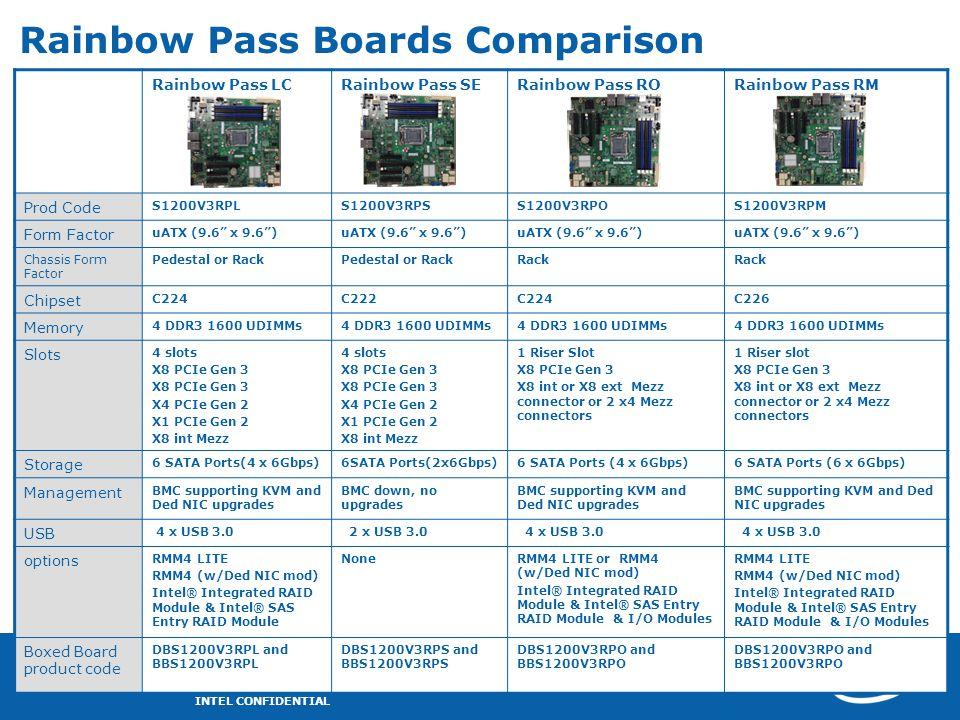Rainbow Pass Boards Comparison Rainbow Pass LCRainbow Pass SERainbow Pass RORainbow Pass RM Prod Code S1200V3RPLS1200V3RPSS1200V3RPOS1200V3RPM Form Fa