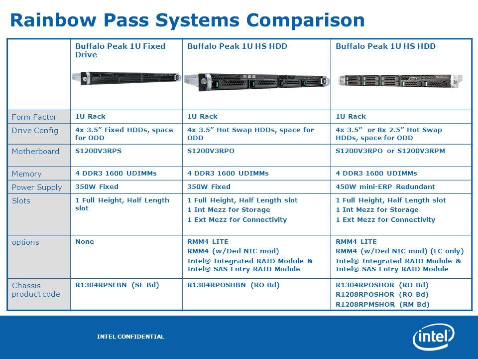 "Rainbow Pass Systems Comparison Buffalo Peak 1U Fixed Drive Buffalo Peak 1U HS HDD Form Factor 1U Rack Drive Config 4x 3.5"" Fixed HDDs, space for ODD"