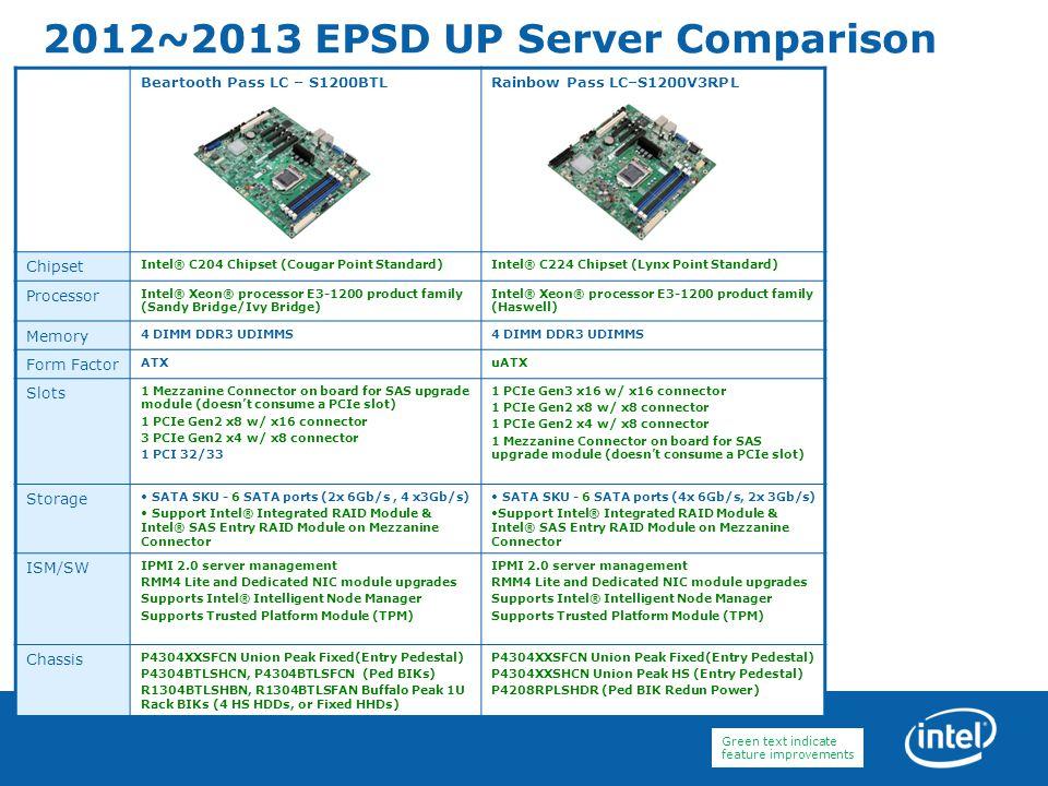 2012~2013 EPSD UP Server Comparison Beartooth Pass LC – S1200BTLRainbow Pass LC–S1200V3RPL Chipset Intel® C204 Chipset (Cougar Point Standard)Intel® C
