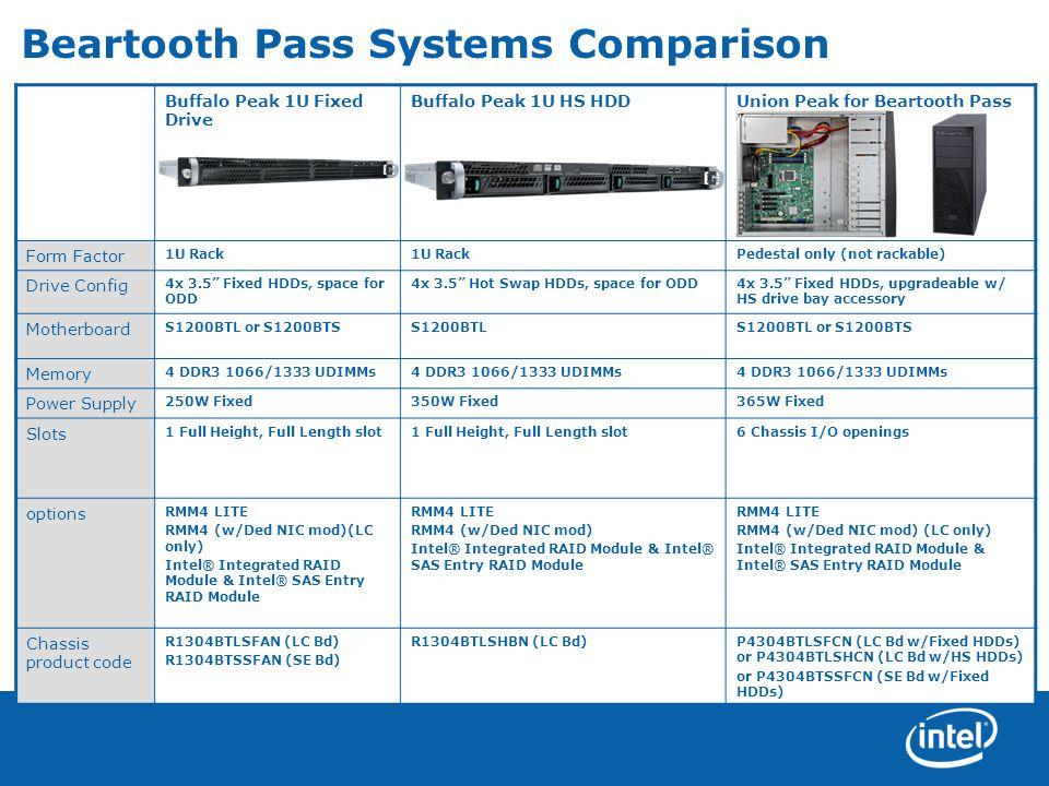 Beartooth Pass Systems Comparison Buffalo Peak 1U Fixed Drive Buffalo Peak 1U HS HDDUnion Peak for Beartooth Pass Form Factor 1U Rack Pedestal only (n