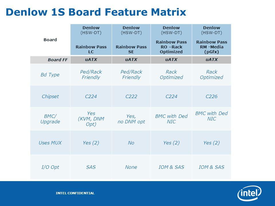 Denlow 1S Board Feature Matrix Board Denlow (HSW-DT) Rainbow Pass LC Denlow (HSW-DT) Rainbow Pass SE Denlow (HSW-DT) Rainbow Pass RO –Rack Optimized D
