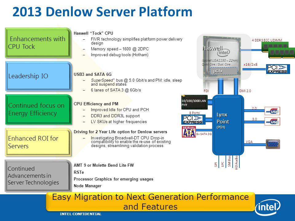 "2013 Denlow Server Platform Haswell ""Tock"" CPU – FIVR technology simplifies platform power delivery design – Memory speed – 1600 @ 2DPC – Improved deb"