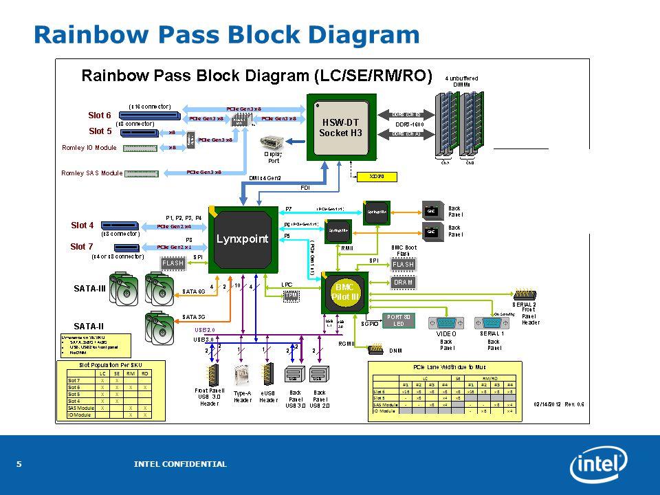 Rainbow Pass Block Diagram INTEL CONFIDENTIAL5