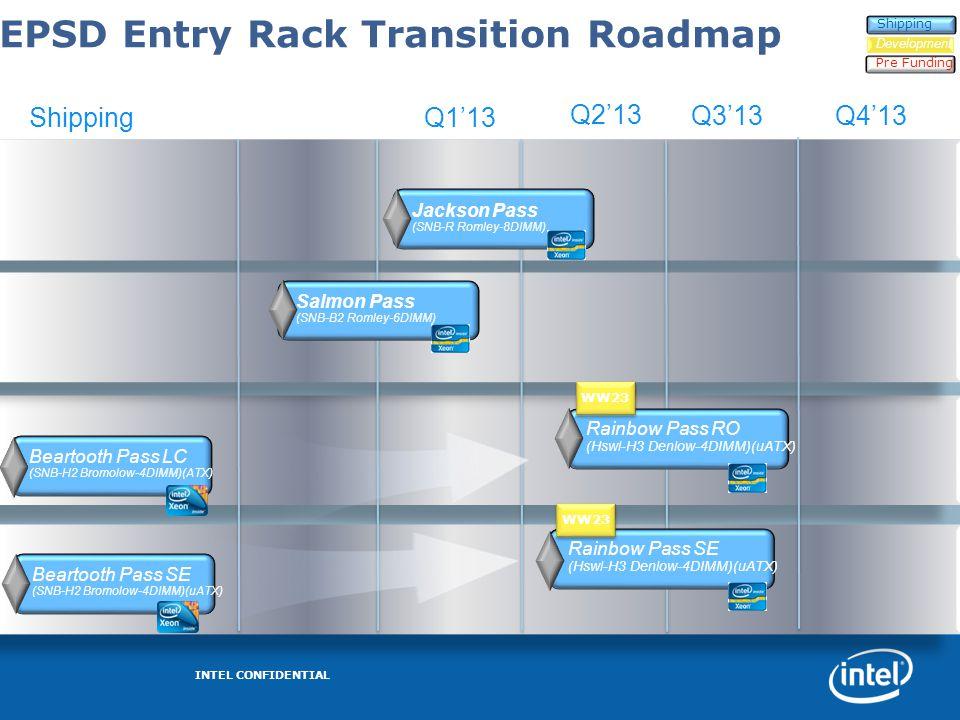 EPSD Entry Rack Transition Roadmap Q2'13 Beartooth Pass LC (SNB-H2 Bromolow-4DIMM)(ATX) Salmon Pass (SNB-B2 Romley-6DIMM) ShippingQ1'13 Q3'13 Beartoot