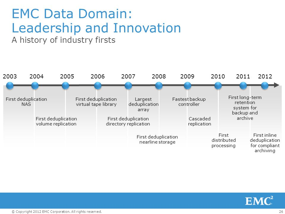 26© Copyright 2012 EMC Corporation. All rights reserved. EMC Data Domain: Leadership and Innovation A history of industry firsts First deduplication N
