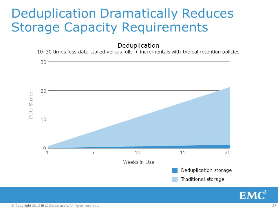 27© Copyright 2012 EMC Corporation. All rights reserved. Deduplication Dramatically Reduces Storage Capacity Requirements Deduplication 10–30 times le