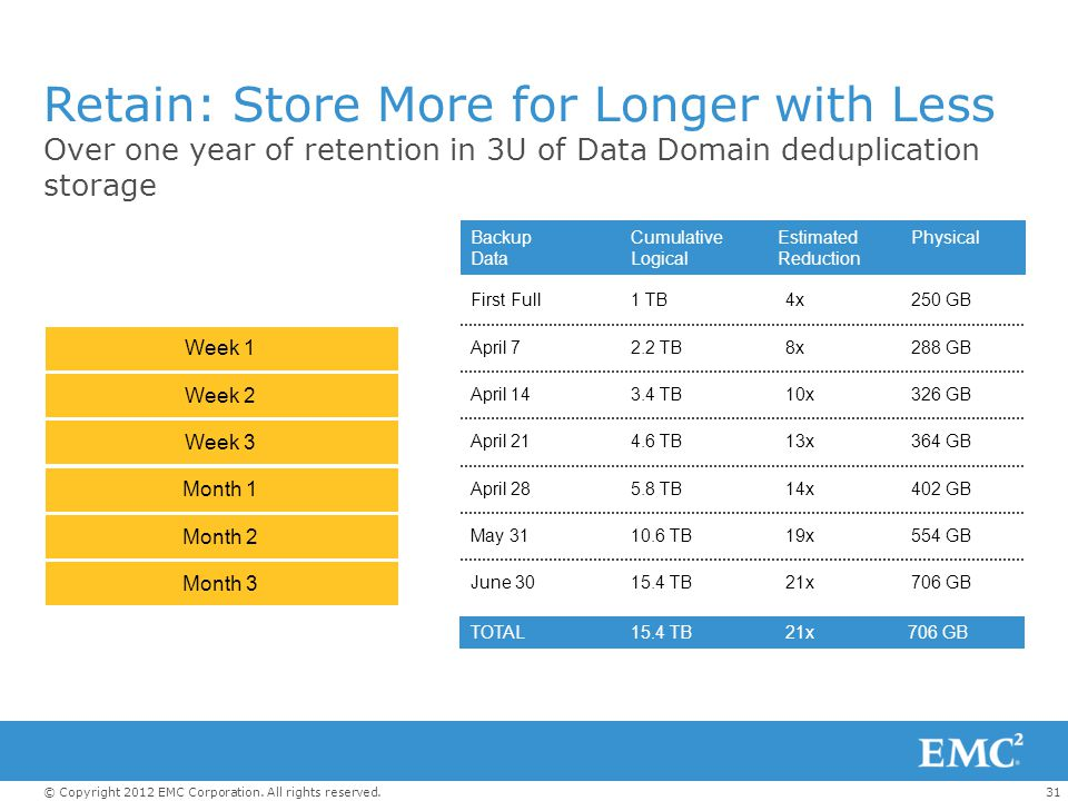 31© Copyright 2012 EMC Corporation. All rights reserved. Retain: Store More for Longer with Less Over one year of retention in 3U of Data Domain dedup