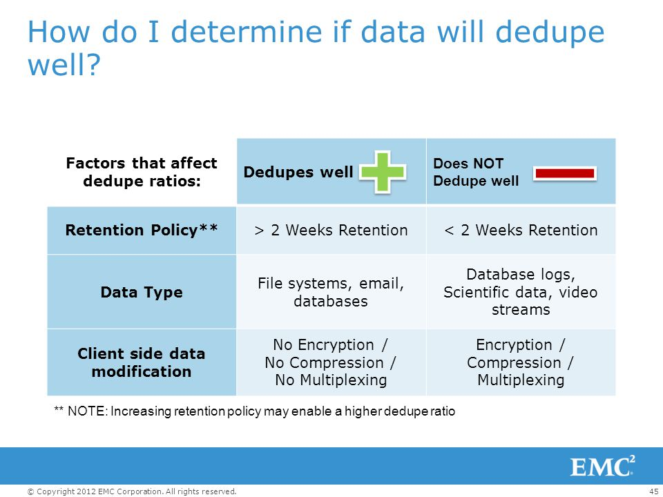 45© Copyright 2012 EMC Corporation. All rights reserved. How do I determine if data will dedupe well? Factors that affect dedupe ratios: Dedupes well