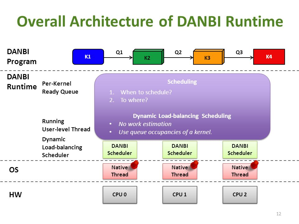 Overall Architecture of DANBI Runtime 12 K2 K4K1 K3 Q1Q2Q3 DANBI Program Per-Kernel Ready Queue Running User-level Thread CPU 0 CPU 1 CPU 2 OS HW DANB