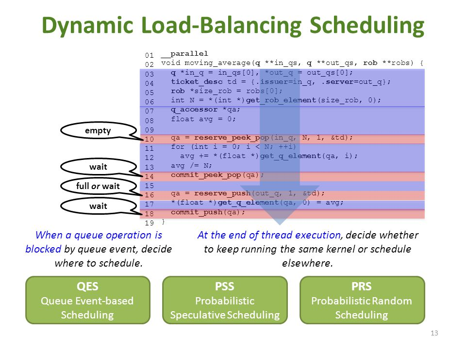 Dynamic Load-Balancing Scheduling 13 01 02 03 04 05 06 07 08 09 10 11 12 13 14 15 16 17 18 19 __parallel void moving_average(q **in_qs, q **out_qs, ro