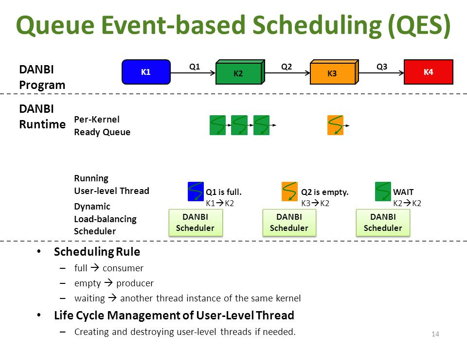 Queue Event-based Scheduling (QES) Scheduling Rule – full  consumer – empty  producer – waiting  another thread instance of the same kernel Life Cy