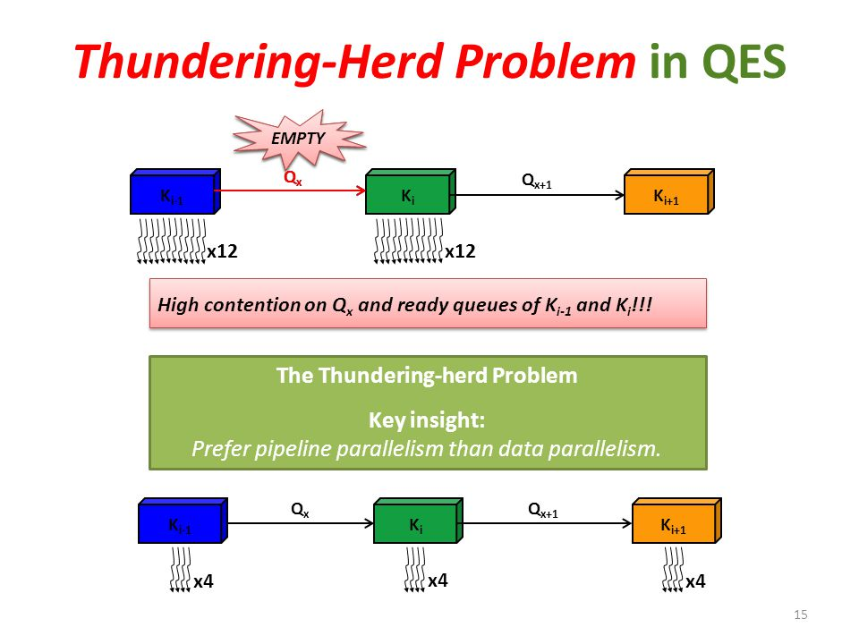 Thundering-Herd Problem in QES 15 KiKi K i+1 QxQx Q x+1 K i-1 FULL EMPTY High contention on Q x and ready queues of K i-1 and K i !!! KiKi K i+1 QxQx