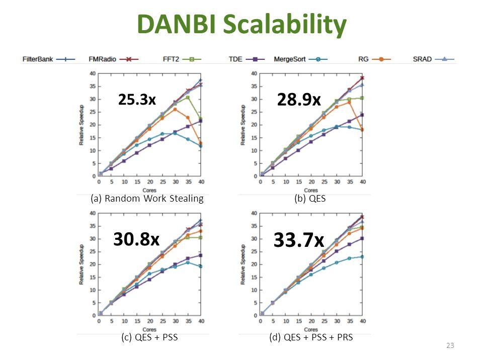 DANBI Scalability 23 (a) Random Work Stealing 25.3x (b) QES 28.9x (c) QES + PSS 30.8x (d) QES + PSS + PRS 33.7x