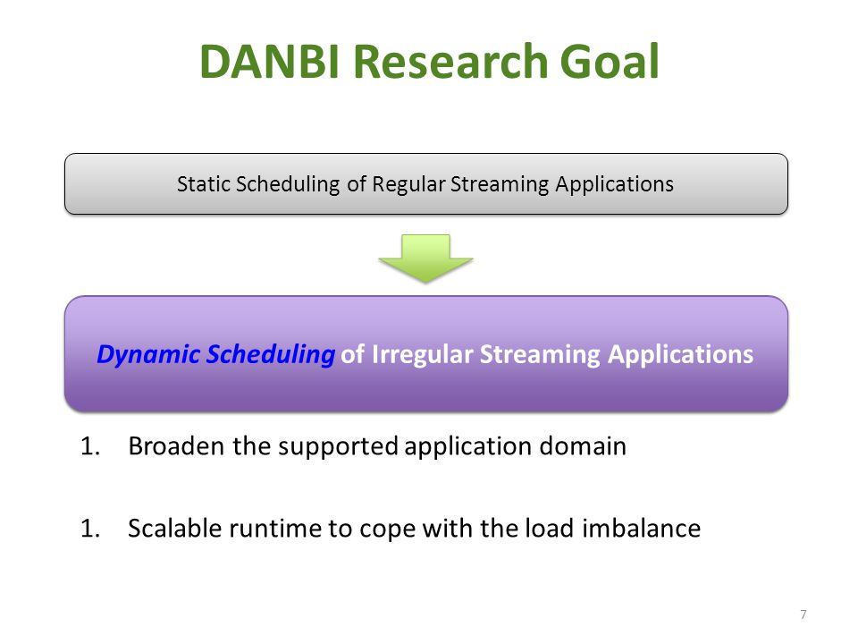 DANBI Research Goal 1.Broaden the supported application domain 1.Scalable runtime to cope with the load imbalance 7 Static Scheduling of Regular Strea