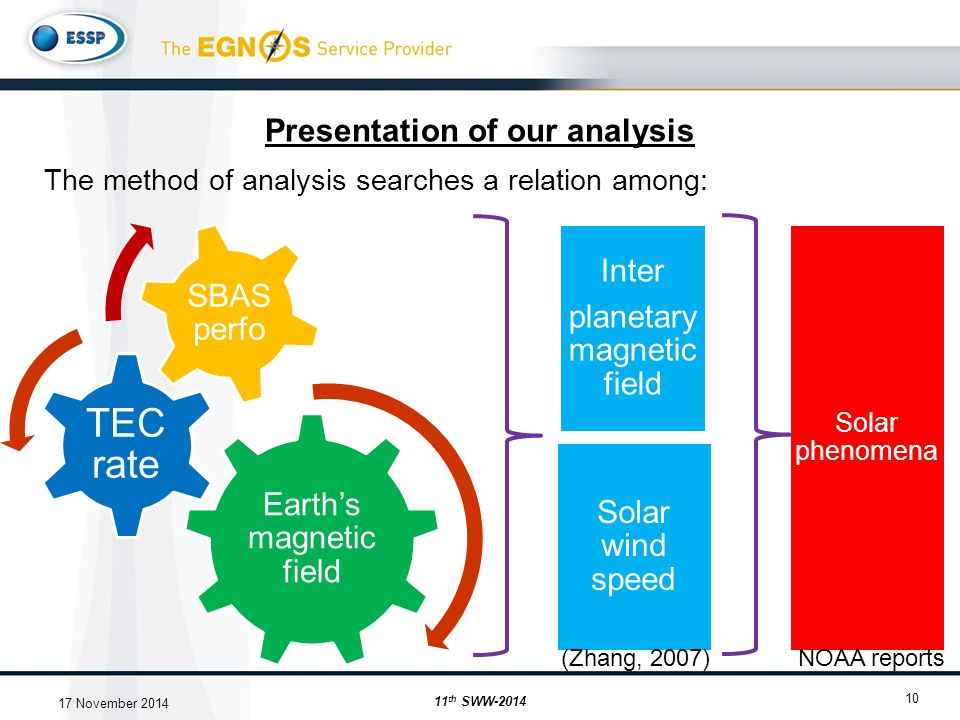 Solar phenomena Inter planetary magnetic field Solar wind speed Presentation of our analysis 10 The method of analysis searches a relation among: Earth's magnetic field TEC rate SBAS perfo (Zhang, 2007)NOAA reports 11 th SWW-2014 17 November 2014