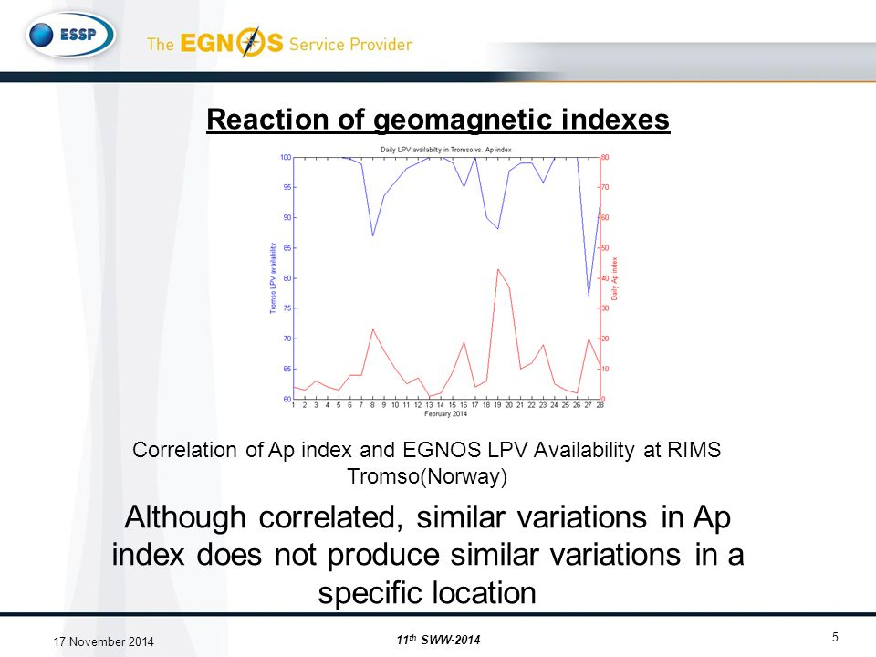 Reaction of geomagnetic indexes 5 Correlation of Ap index and EGNOS LPV Availability at RIMS Tromso(Norway) Although correlated, similar variations in Ap index does not produce similar variations in a specific location 11 th SWW-2014 17 November 2014