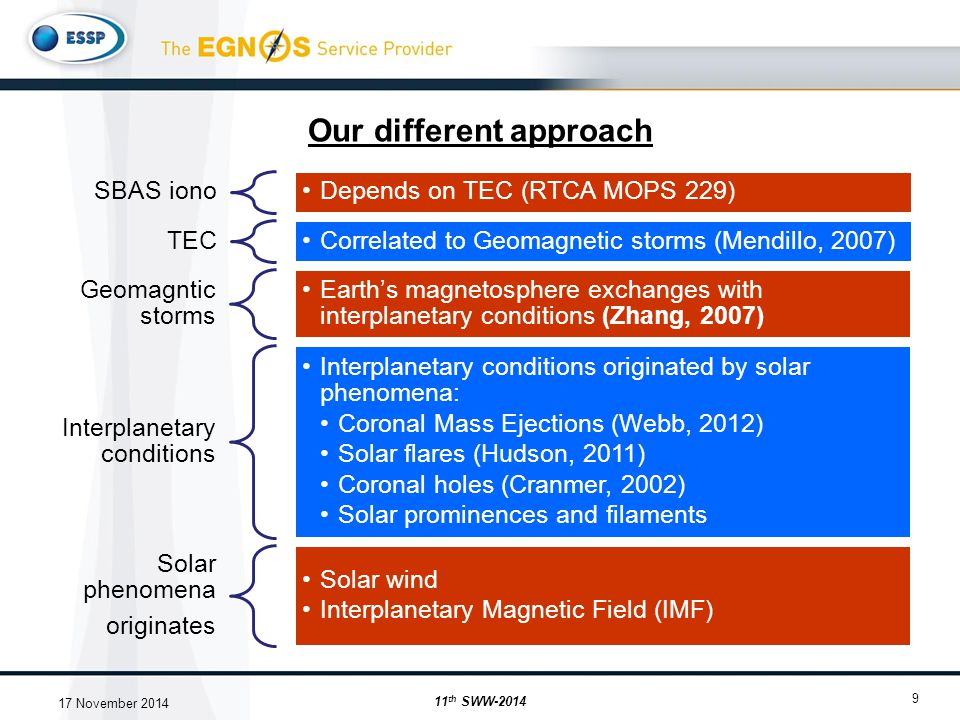 Our different approach 9 SBAS iono Depends on TEC (RTCA MOPS 229) TEC Correlated to Geomagnetic storms (Mendillo, 2007) Geomagntic storms Earth's magnetosphere exchanges with interplanetary conditions (Zhang, 2007) Interplanetary conditions Interplanetary conditions originated by solar phenomena: Coronal Mass Ejections (Webb, 2012) Solar flares (Hudson, 2011) Coronal holes (Cranmer, 2002) Solar prominences and filaments Solar phenomena originates Solar wind Interplanetary Magnetic Field (IMF) 11 th SWW-2014 17 November 2014