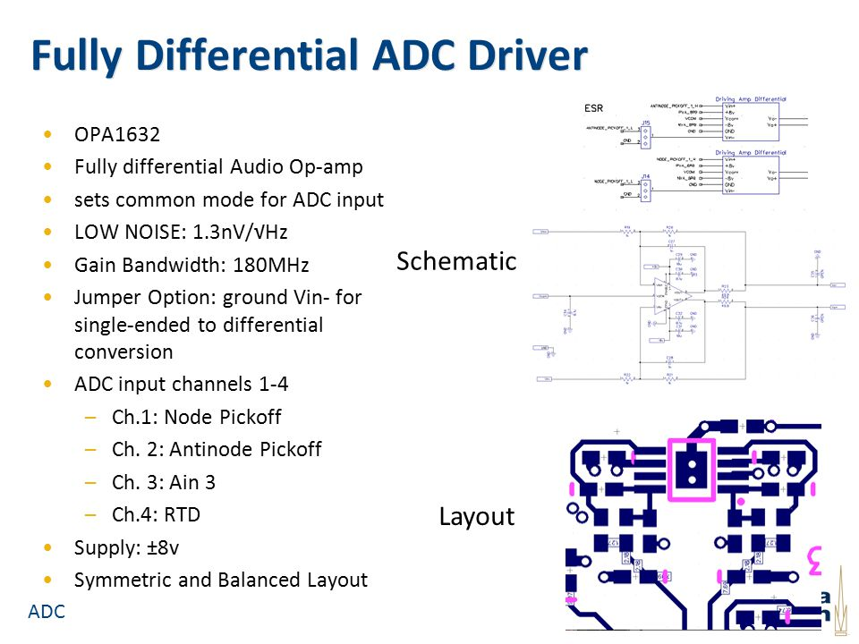Fully Differential ADC Driver OPA1632 Fully differential Audio Op-amp sets common mode for ADC input LOW NOISE: 1.3nV/√Hz Gain Bandwidth: 180MHz Jumper Option: ground Vin- for single-ended to differential conversion ADC input channels 1-4 –Ch.1: Node Pickoff –Ch.