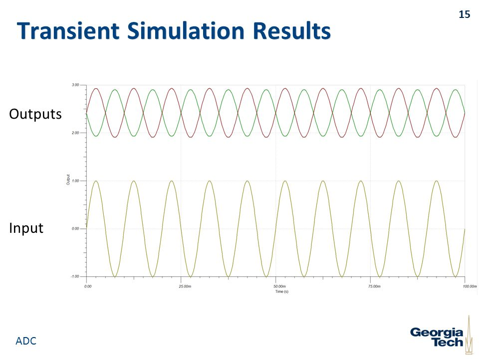 Transient Simulation Results 15 Input Outputs ADC