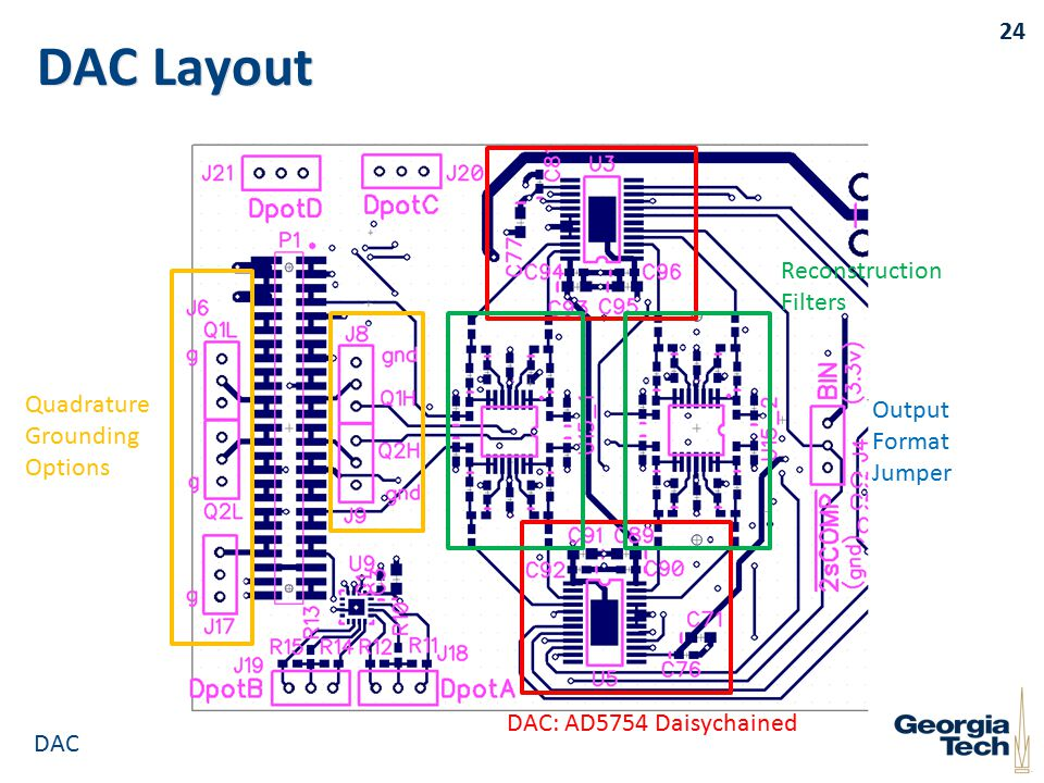 DAC Layout 24 DAC: AD5754 Daisychained Reconstruction Filters Output Format Jumper Quadrature Grounding Options DAC