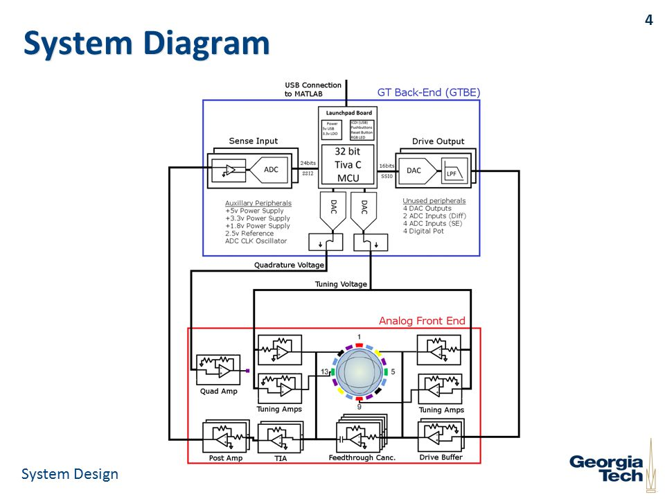 System Diagram 4 System Design